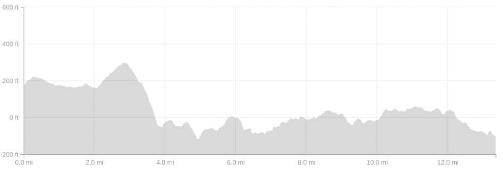 United Airlines NYC Half Marathon elevation profile data